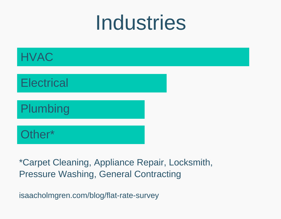 HVAC, Electrical and Plumbing dominated the flat rate pricing survey